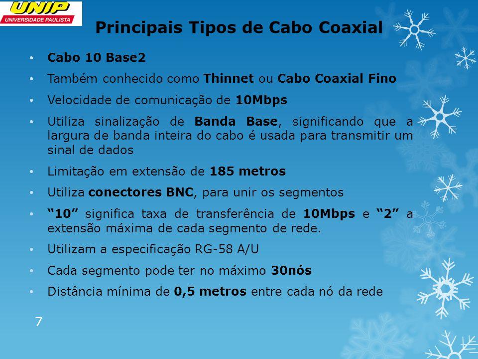 Principais Tipos de Cabo Coaxial Cabo 10 Base2 Também conhecido como Thinnet ou Cabo Coaxial Fino Velocidade de comunicação de 10Mbps Utiliza sinaliza