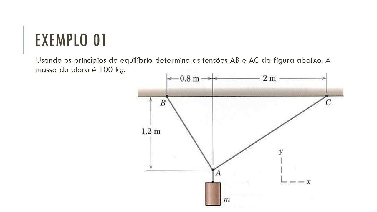 EXEMPLO 01 Usando os princípios de equilíbrio determine as tensões AB e AC da figura abaixo. A massa do bloco é 100 kg.