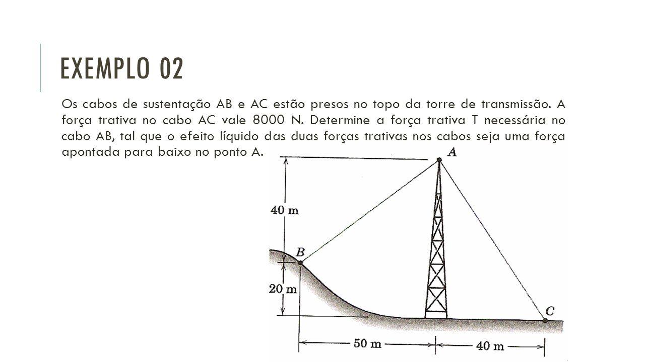 EXEMPLO 02 Os cabos de sustentação AB e AC estão presos no topo da torre de transmissão. A força trativa no cabo AC vale 8000 N. Determine a força tra