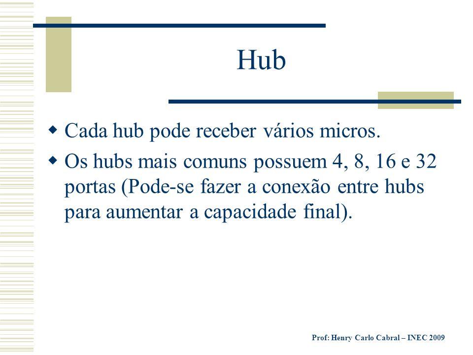 Prof: Henry Carlo Cabral – INEC 2009 Hub Cada hub pode receber vários micros. Os hubs mais comuns possuem 4, 8, 16 e 32 portas (Pode-se fazer a conexã