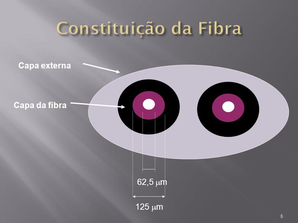 5 62,5 m 125 m Capa externa Capa da fibra