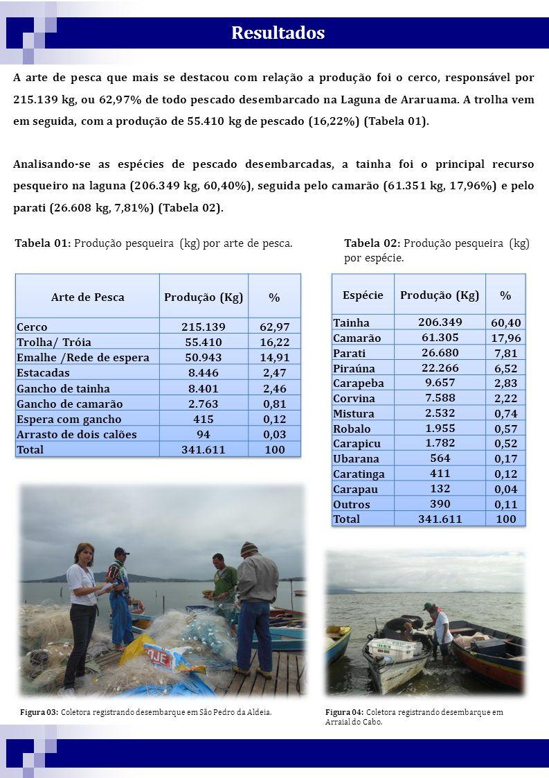 Resultados Tabela 03: Produção pesqueira (kg) por ponto de desembarque, relativa ao município e ao total desembarcado na Laguna de Araruama.