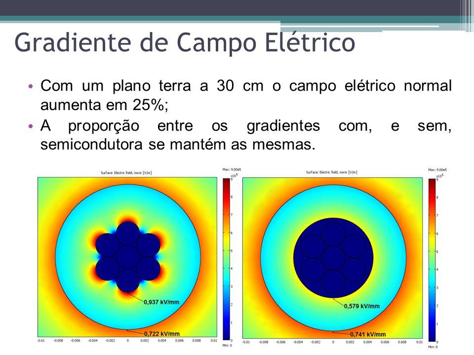 Gradiente de Campo Elétrico Com um plano terra a 30 cm o campo elétrico normal aumenta em 25%; A proporção entre os gradientes com, e sem, semiconduto