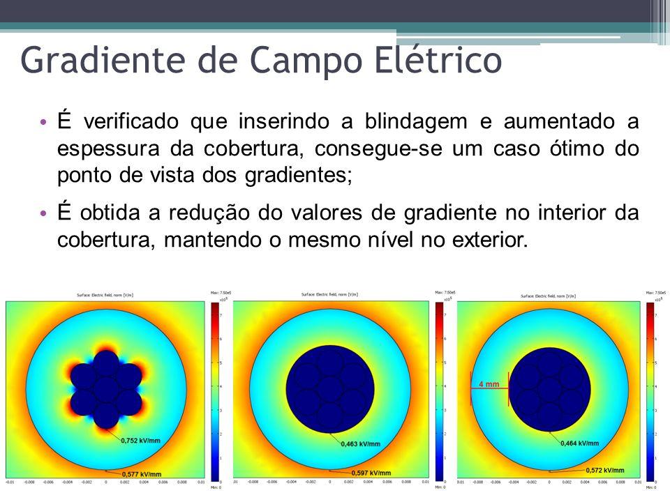 Gradiente de Campo Elétrico É verificado que inserindo a blindagem e aumentado a espessura da cobertura, consegue-se um caso ótimo do ponto de vista d