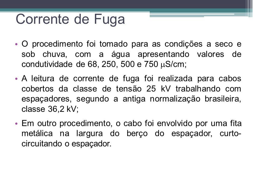 Corrente de Fuga O procedimento foi tomado para as condições a seco e sob chuva, com a água apresentando valores de condutividade de 68, 250, 500 e 75