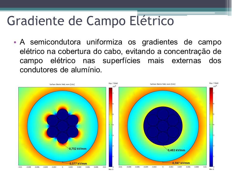 Gradiente de Campo Elétrico A semicondutora uniformiza os gradientes de campo elétrico na cobertura do cabo, evitando a concentração de campo elétrico