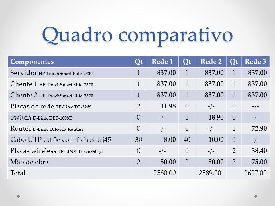Quadro comparativo ComponentesQtRede 1QtRede 2QtRede 3 Servidor HP TouchSmart Elite 7320 1 837.001 1 Cliente 1 HP TouchSmart Elite 7320 1837.001 1 Cli