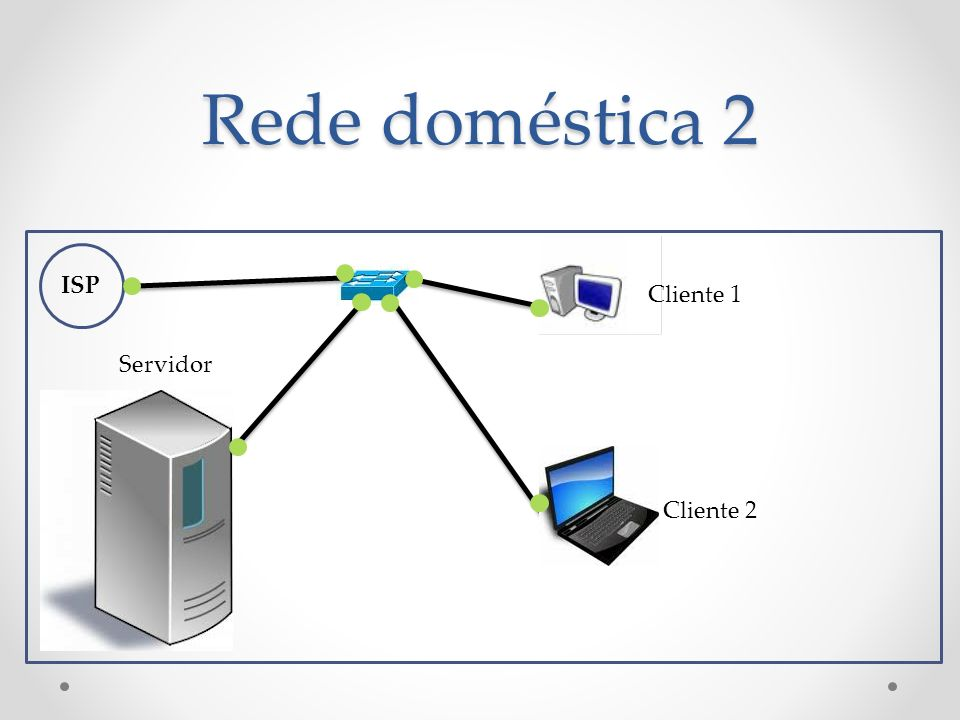Rede doméstica 2 ISP Servidor Cliente 1 Cliente 2
