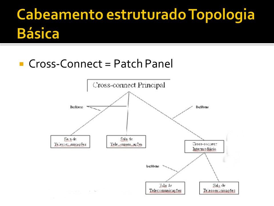 Cross-Connect = Patch Panel