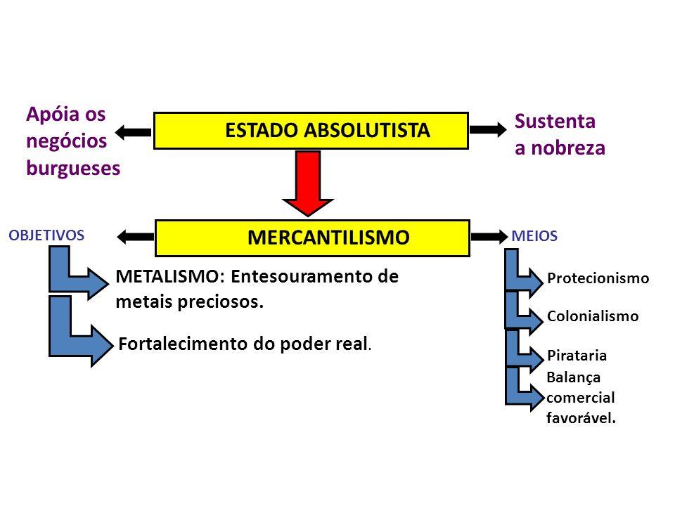 ESTADO ABSOLUTISTA MERCANTILISMO Sustenta a nobreza Apóia os negócios burgueses OBJETIVOS MEIOS METALISMO: Entesouramento de metais preciosos. Fortale