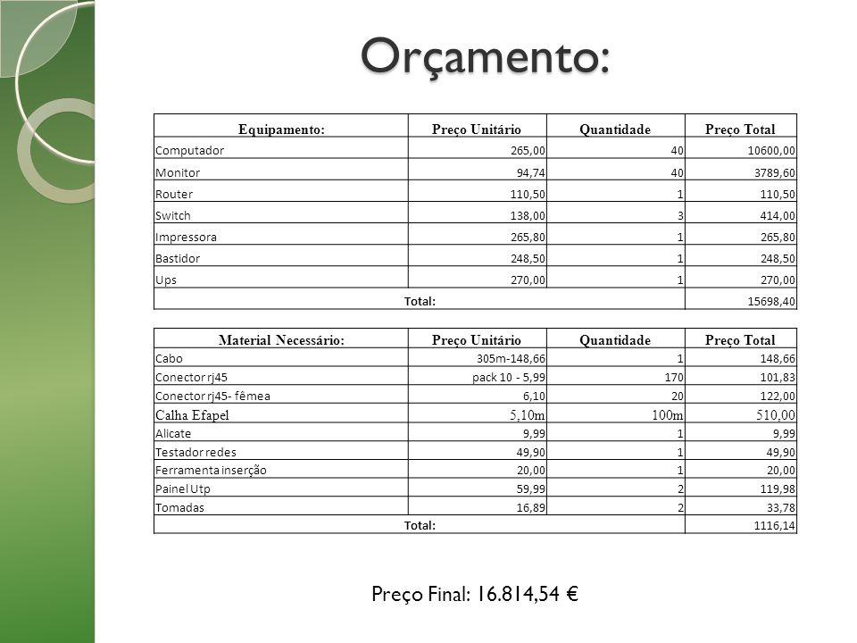 Orçamento: Equipamento:Preço UnitárioQuantidadePreço Total Computador265,004010600,00 Monitor94,74403789,60 Router110,501 Switch138,003414,00 Impresso
