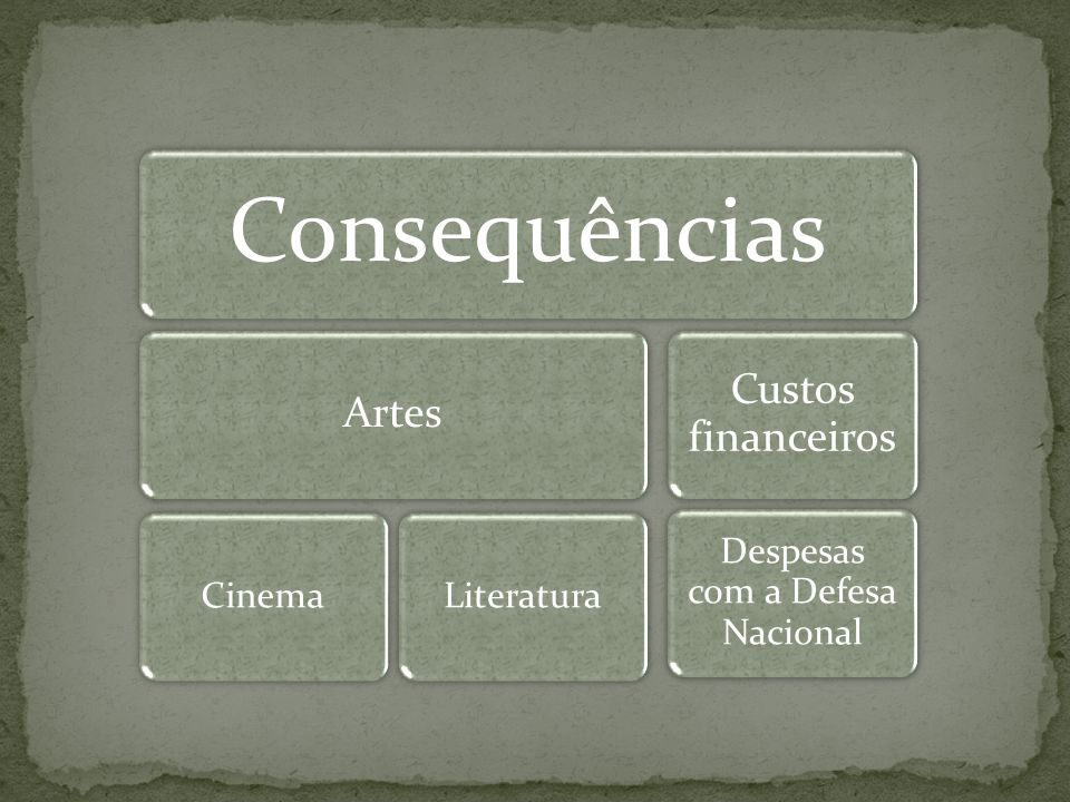 Consequências Artes CinemaLiteratura Custos financeiros Despesas com a Defesa Nacional