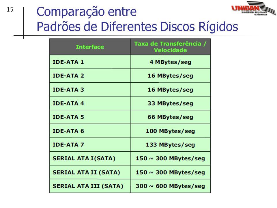 15 Comparação entre Padrões de Diferentes Discos Rígidos