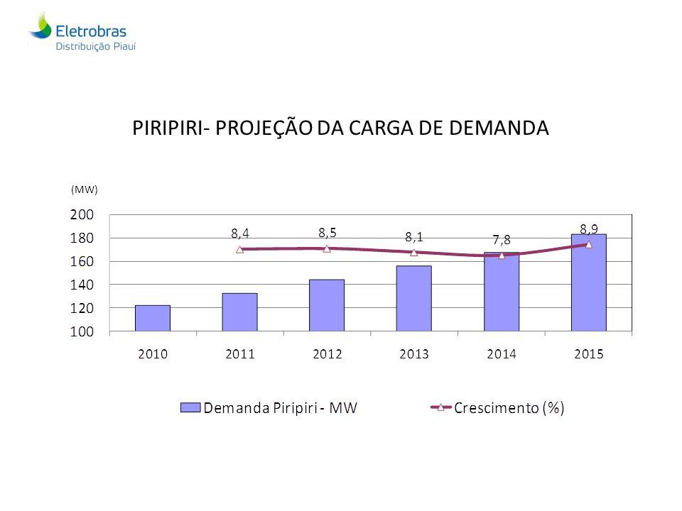 PIRIPIRI- PROJEÇÃO DA CARGA DE DEMANDA (MW)