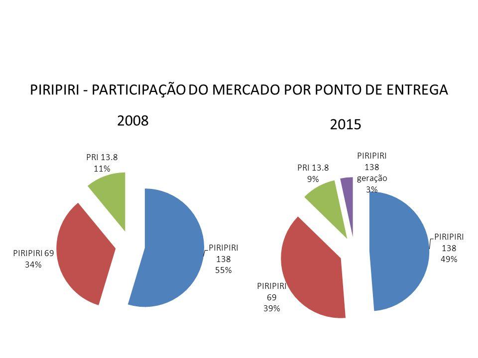 PIRIPIRI - PARTICIPAÇÃO DO MERCADO POR PONTO DE ENTREGA 2008 2015