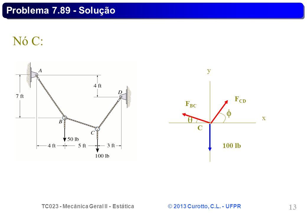 TC023 - Mecânica Geral II - Estática © 2013 Curotto, C.L. - UFPR 13 Nó C: F BC F CD 100 lb C x y Problema 7.89 - Solução