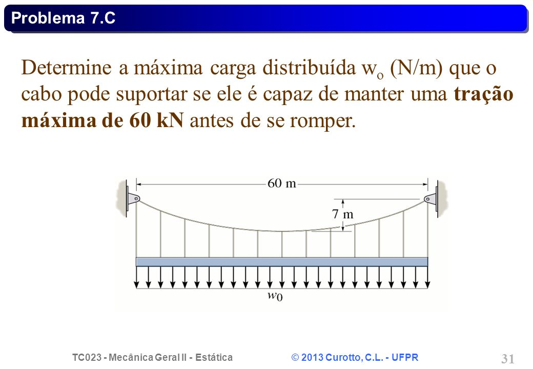 TC023 - Mecânica Geral II - Estática © 2013 Curotto, C.L. - UFPR 31 Determine a máxima carga distribuída w o (N/m) que o cabo pode suportar se ele é c
