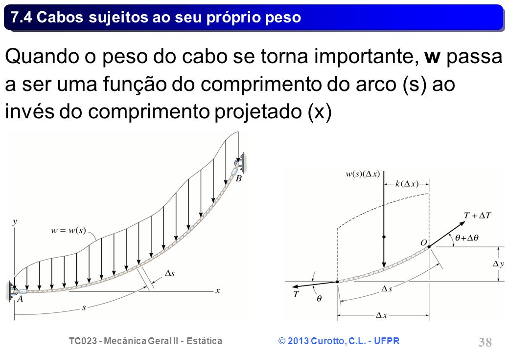 TC023 - Mecânica Geral II - Estática © 2013 Curotto, C.L. - UFPR 38 Quando o peso do cabo se torna importante, w passa a ser uma função do comprimento