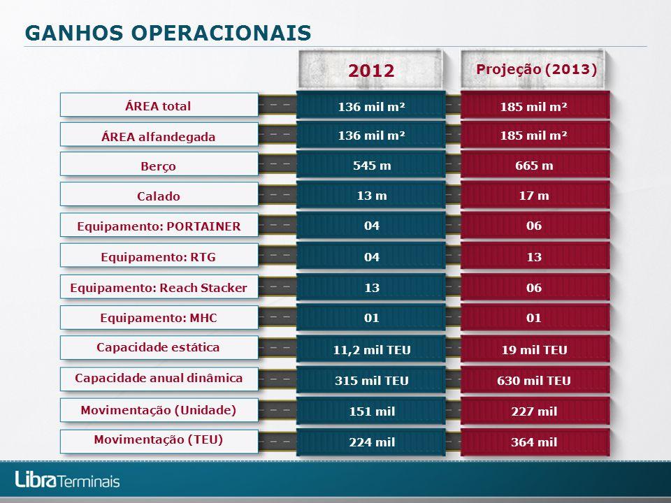 GANHOS OPERACIONAIS 2012 Projeção (2013) Equipamento: Reach Stacker Equipamento: RTG Equipamento: PORTAINER Calado Berço ÁREA alfandegada ÁREA total C