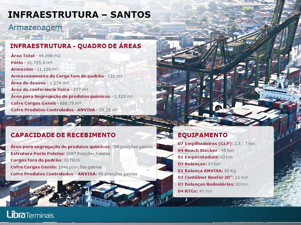 INFRAESTRUTURA – SANTOS Armazenagem CAPACIDADE DE RECEBIMENTO Área para segregação de produtos químicos: 798 posições gaiolas Estrutura Porta Paletes:
