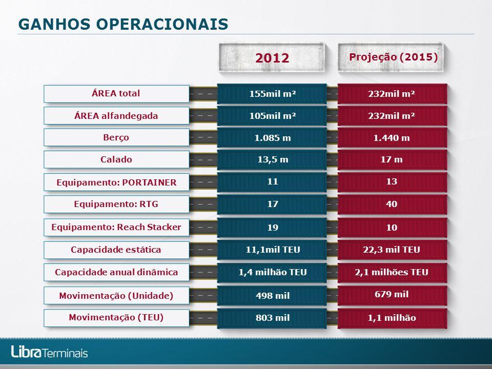 GANHOS OPERACIONAIS 2012 Projeção (2015) Equipamento: Reach Stacker Equipamento: RTG Equipamento: PORTAINER Calado Berço ÁREA alfandegada ÁREA total C