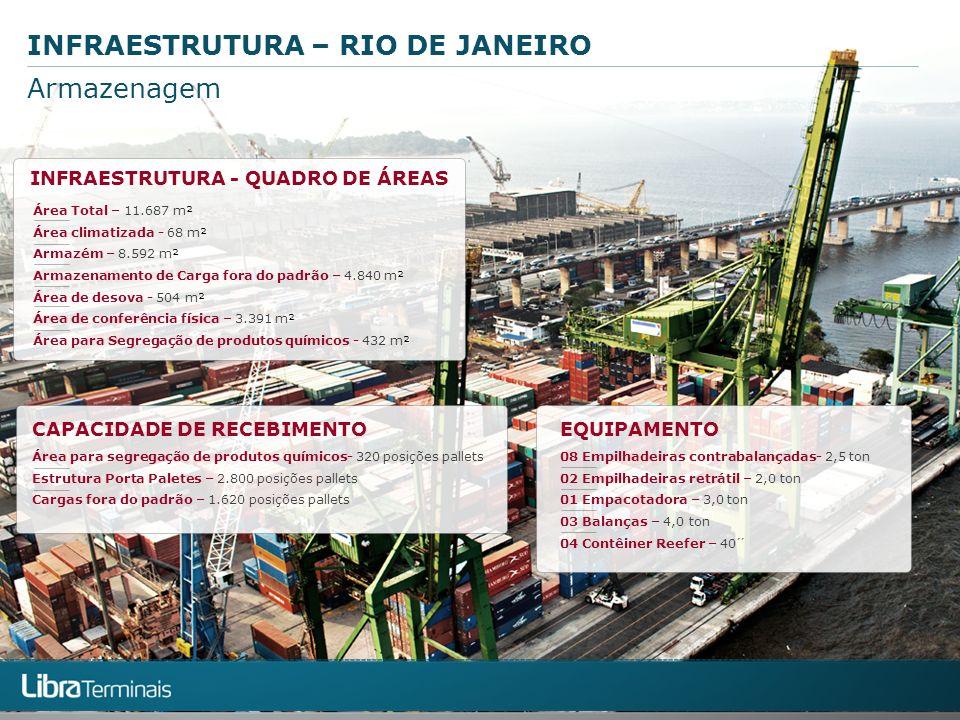 INFRAESTRUTURA - QUADRO DE ÁREAS CAPACIDADE DE RECEBIMENTOEQUIPAMENTO Área Total – 11.687 m² Área climatizada - 68 m² Armazém – 8.592 m² Armazenamento