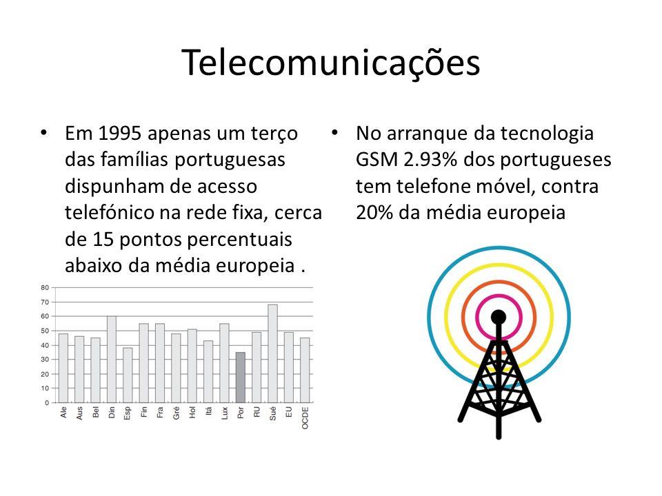 Telecomunicações Em 1995 apenas um terço das famílias portuguesas dispunham de acesso telefónico na rede fixa, cerca de 15 pontos percentuais abaixo d