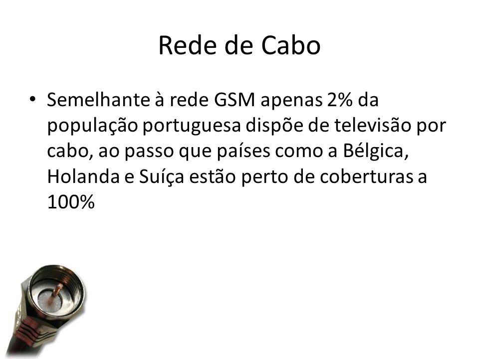 Rede de Cabo Semelhante à rede GSM apenas 2% da população portuguesa dispõe de televisão por cabo, ao passo que países como a Bélgica, Holanda e Suíça