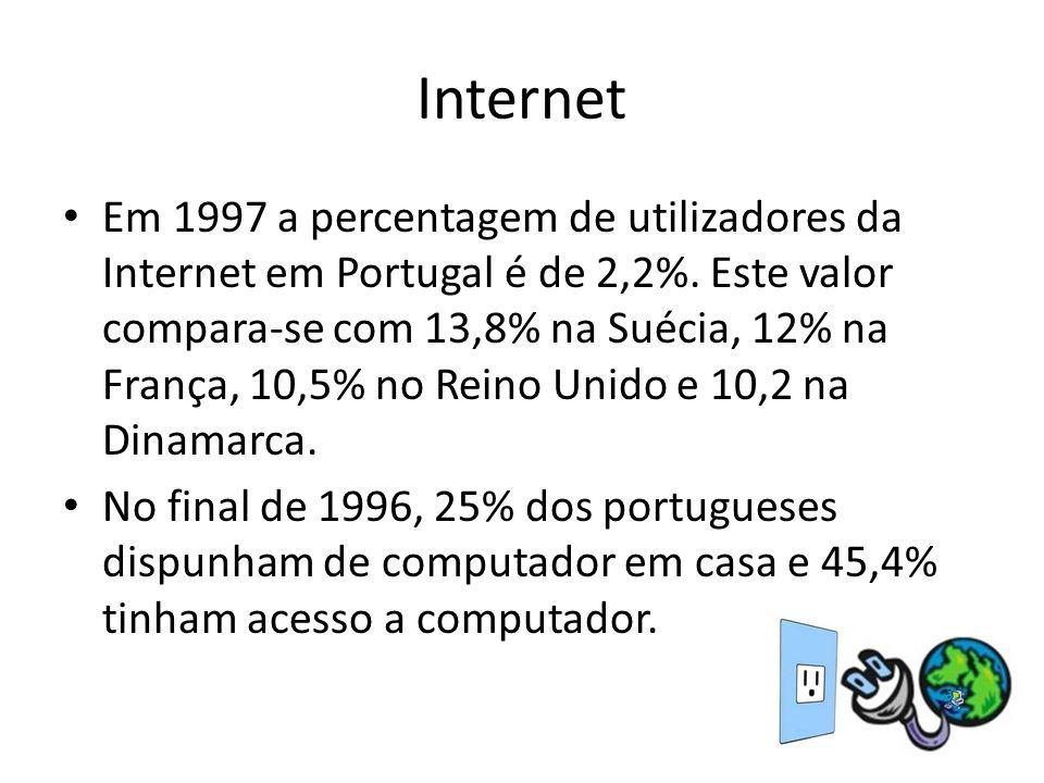 Internet Em 1997 a percentagem de utilizadores da Internet em Portugal é de 2,2%. Este valor compara-se com 13,8% na Suécia, 12% na França, 10,5% no R