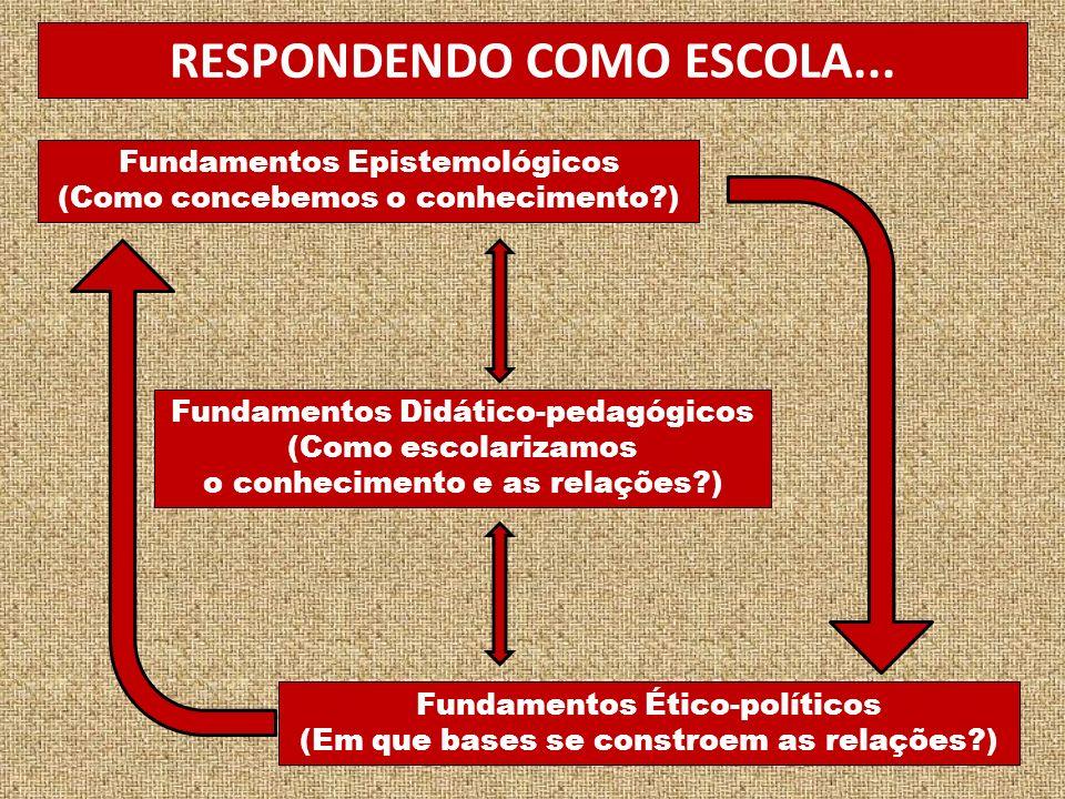 Fundamentos Epistemológicos (Como concebemos o conhecimento?) Fundamentos Ético-políticos (Em que bases se constroem as relações?) Fundamentos Didático-pedagógicos (Como escolarizamos o conhecimento e as relações?) RESPONDENDO COMO ESCOLA...
