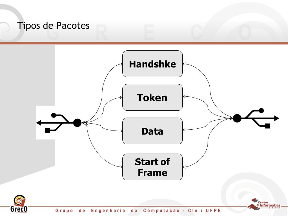 Tipos de Pacotes Handshke Token Data Start of Frame