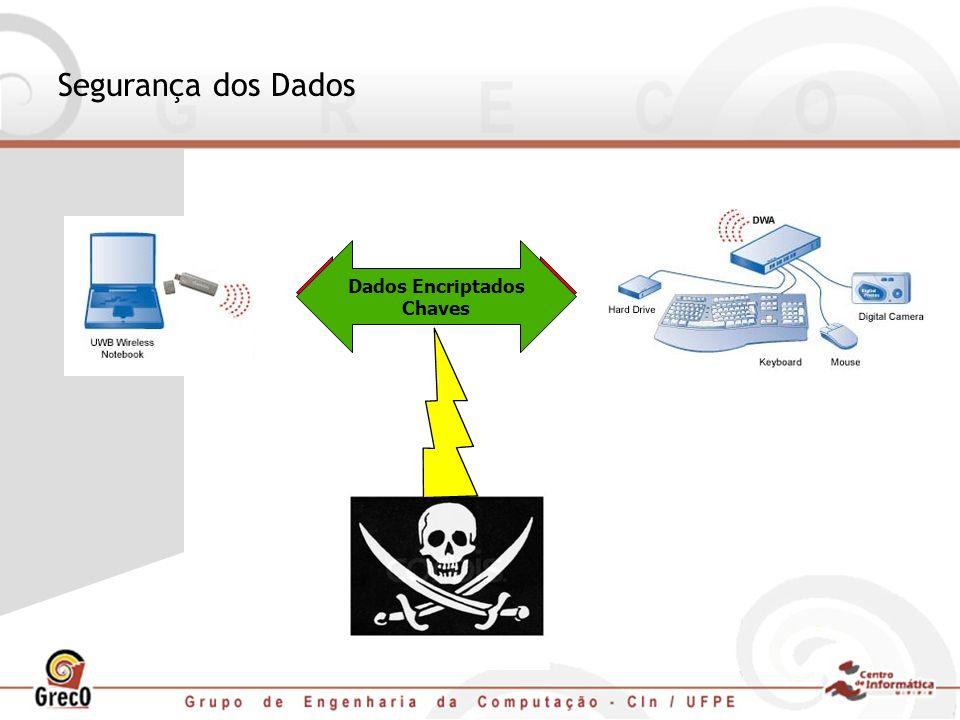 Segurança dos Dados Dados não Encriptados Dados Encriptados Chaves
