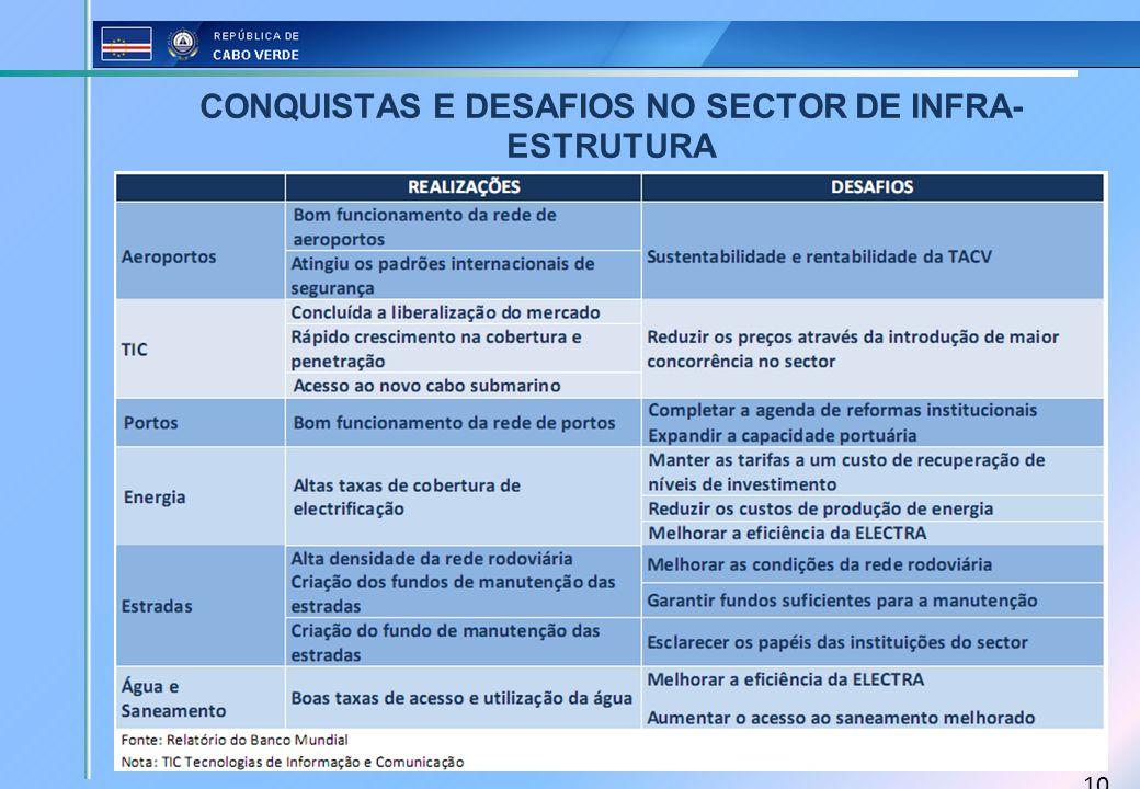 10 CONQUISTAS E DESAFIOS NO SECTOR DE INFRA- ESTRUTURA