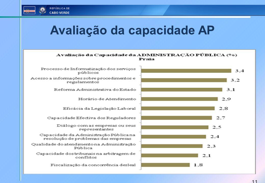 11 Avaliação da capacidade AP