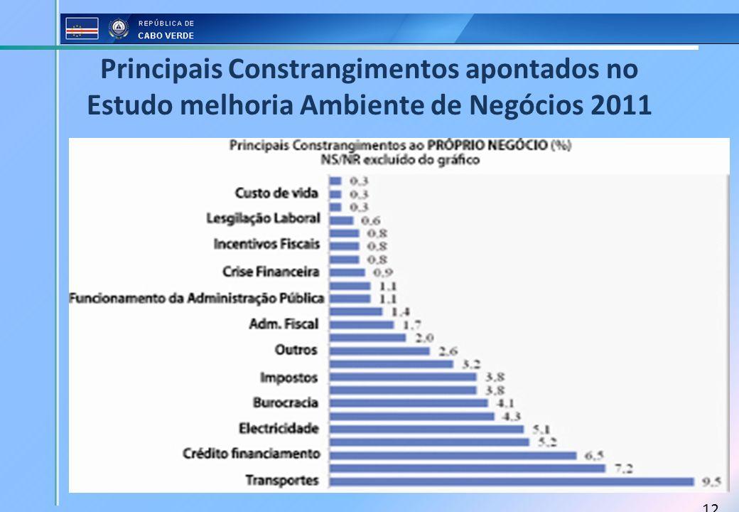 12 Principais Constrangimentos apontados no Estudo melhoria Ambiente de Negócios 2011