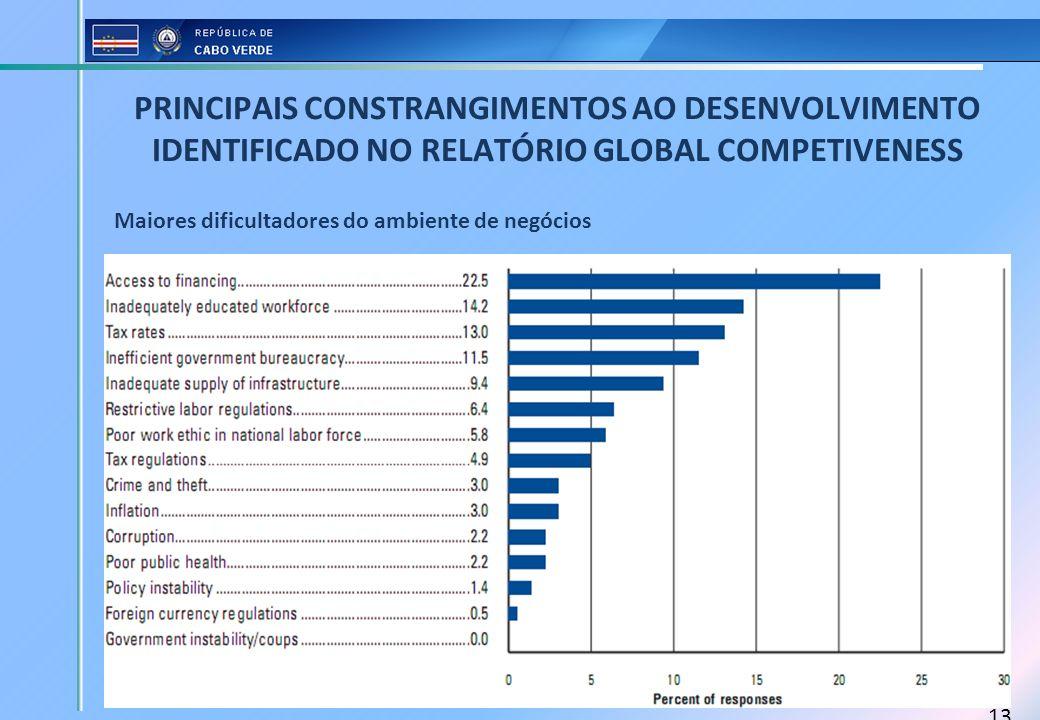 13 PRINCIPAIS CONSTRANGIMENTOS AO DESENVOLVIMENTO IDENTIFICADO NO RELATÓRIO GLOBAL COMPETIVENESS Maiores dificultadores do ambiente de negócios
