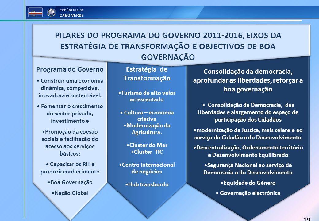 19 Programa do Governo Construir uma economia dinâmica, competitiva, inovadora e sustentável. Fomentar o crescimento do sector privado, investimento e