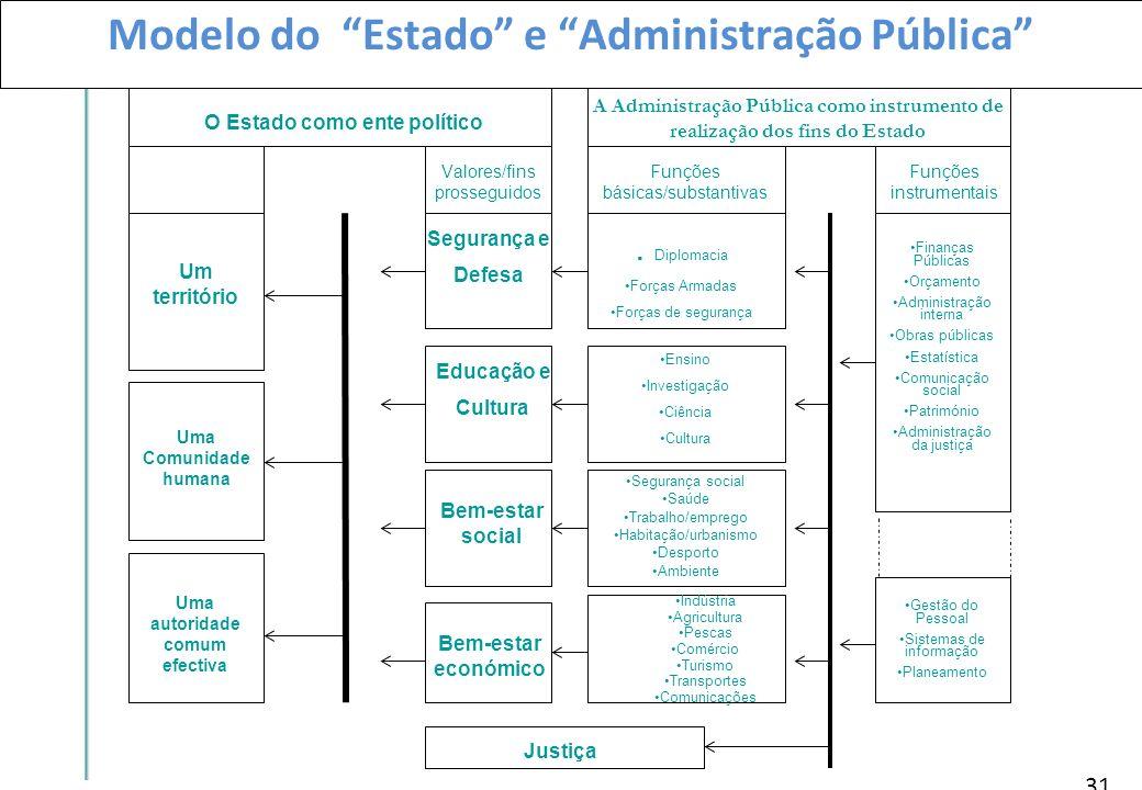 31 Modelo do Estado e Administração Pública O Estado como ente político Um território Uma Comunidade humana Uma autoridade comum efectiva Valores/fins