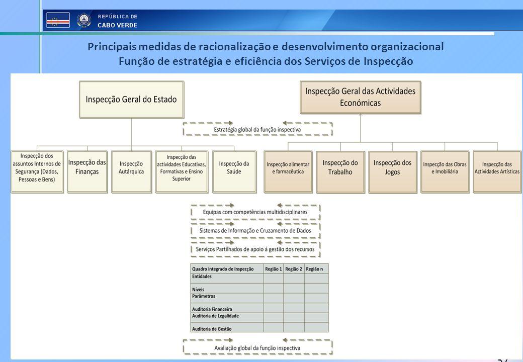 37 Principais medidas de racionalização e desenvolvimento organizacional Função de estratégia e eficiência dos Serviços de Inspecção