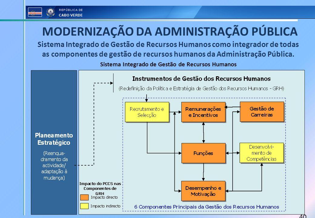 40 Sistema Integrado de Gestão de Recursos Humanos Sistema Integrado de Gestão de Recursos Humanos como integrador de todas as componentes de gestão d