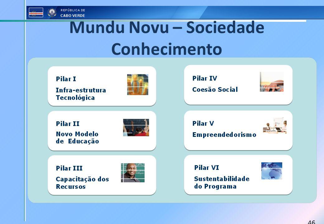 46 Mundu Novu – Sociedade Conhecimento