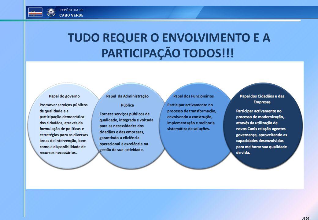 48 TUDO REQUER O ENVOLVIMENTO E A PARTICIPAÇÃO TODOS!!!
