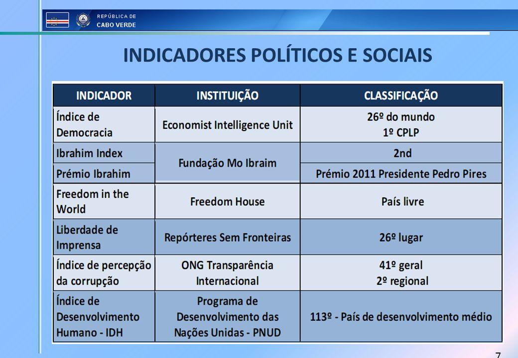 7 INDICADORES POLÍTICOS E SOCIAIS