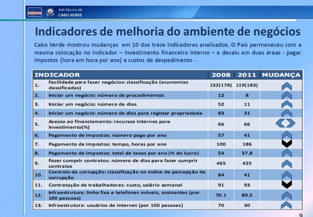 9 Cabo Verde mostrou mudanças em 10 dos treze indicadores analisados. O País permaneceu com a mesma colocação no indicador – investimento financeiro i