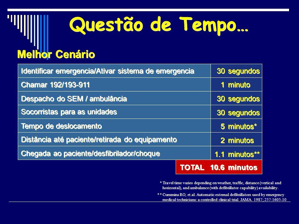 Identificar emergencia/Ativar sistema de emergencia 30 segundos 1 1 Chamar 192/193-911 minuto Despacho do SEM / ambulância 30 segundos Socorristas par