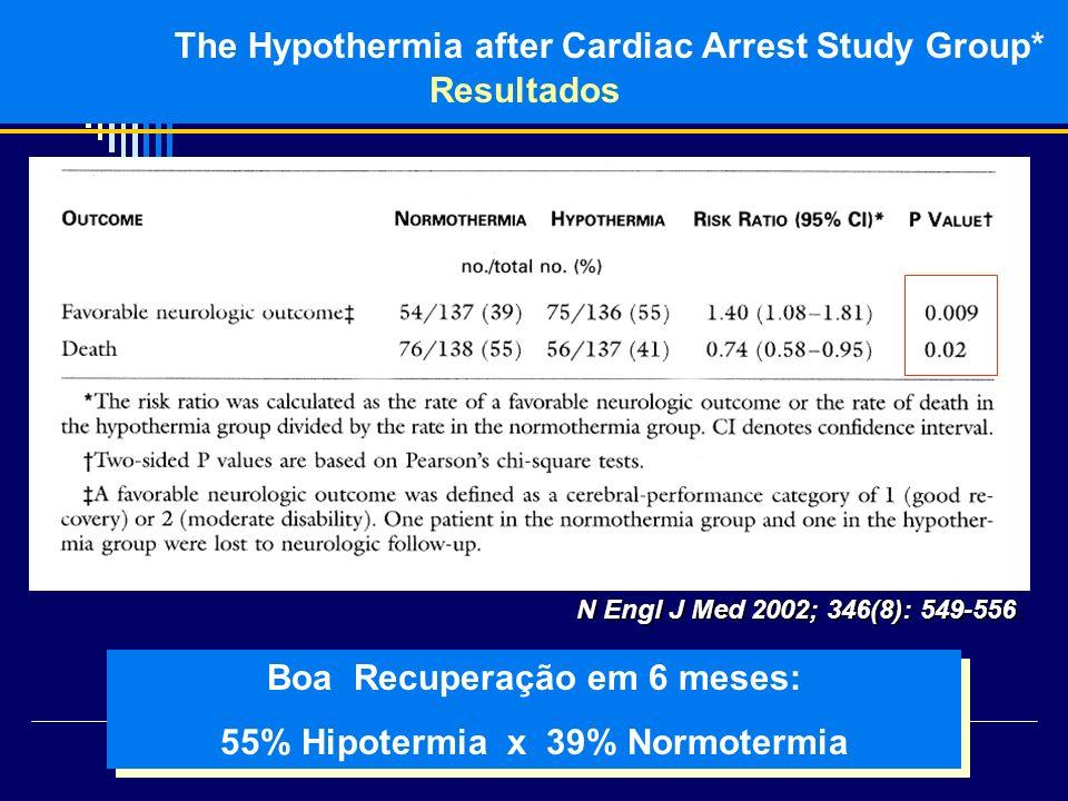 The Hypothermia after Cardiac Arrest Study Group* Resultados N Engl J Med 2002; 346(8): 549-556. Boa Recuperação em 6 meses: 55% Hipotermia x 39% Norm