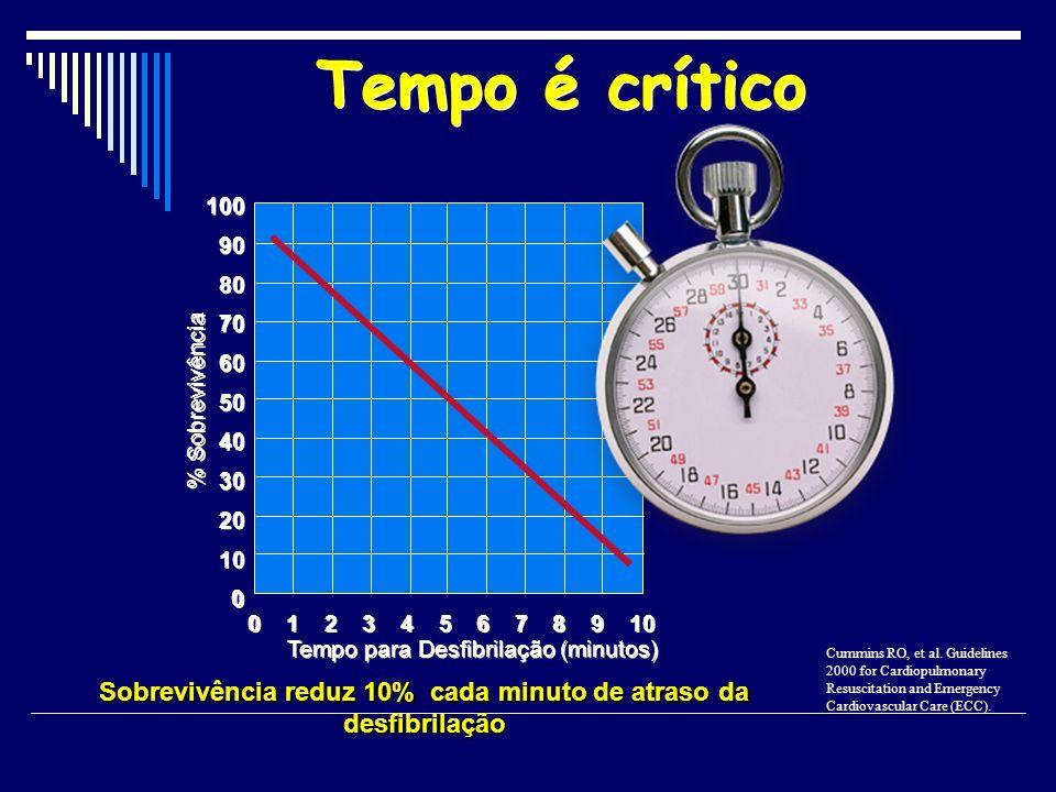 Sobrevivência reduz 10% cada minuto de atraso da desfibrilação 0 0 20 40 60 80 100 % Sobrevivência Tempo para Desfibrilação (minutos) 1 1 3 3 5 5 7 7
