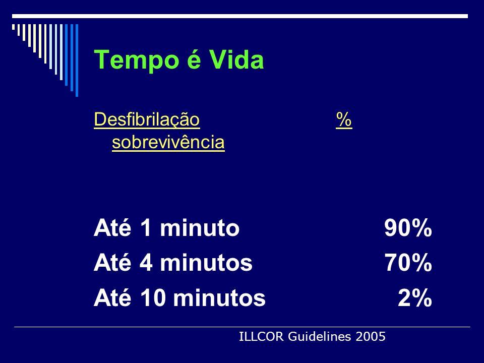 Tempo é Vida Desfibrilação% sobrevivência Até 1 minuto90% Até 4 minutos70% Até 10 minutos 2% ILLCOR Guidelines 2005