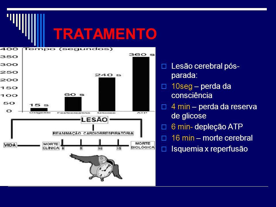 Lesão cerebral pós- parada: 10seg – perda da consciência 4 min – perda da reserva de glicose 6 min- depleção ATP 16 min – morte cerebral Isquemia x re