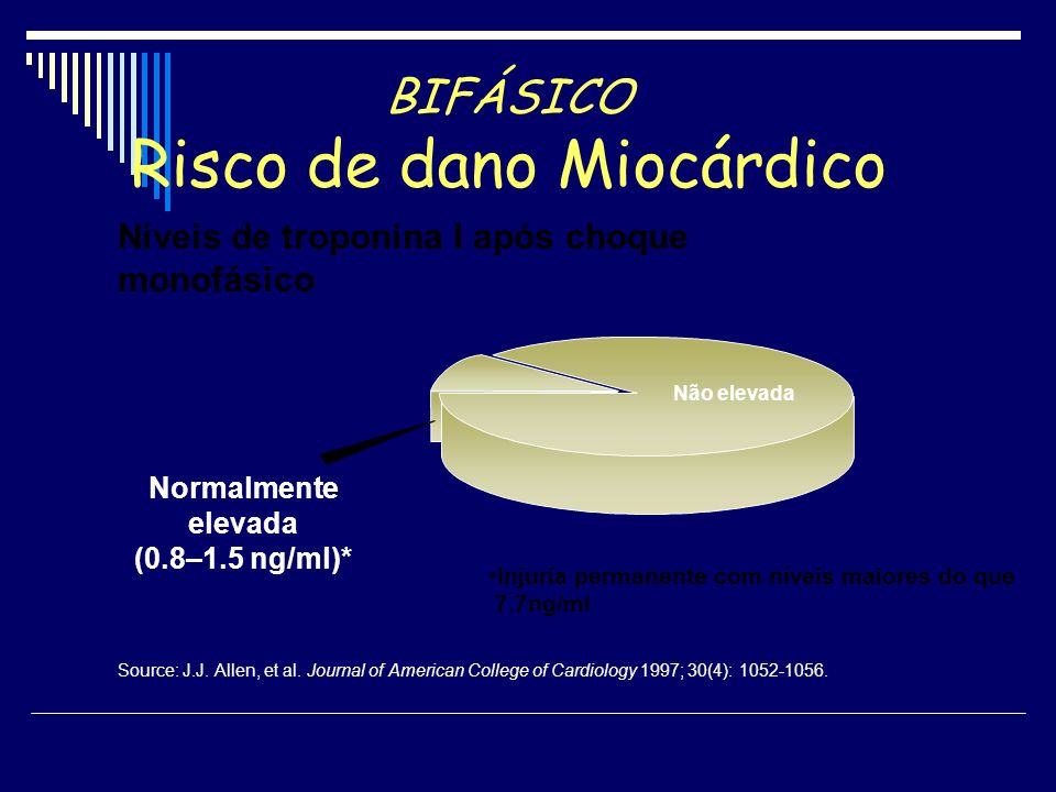 BIFÁSICO Risco de dano Miocárdico Níveis de troponina I após choque monofásico Injuria permanente com níveis maiores do que 7.7ng/ml Não elevada Norma